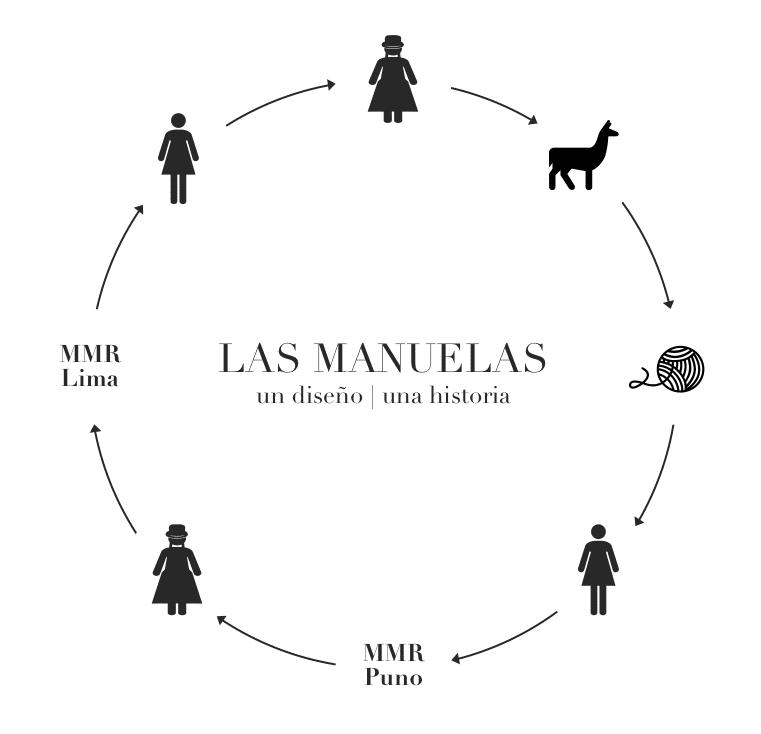 Kit CoDiseño Las Manuelas